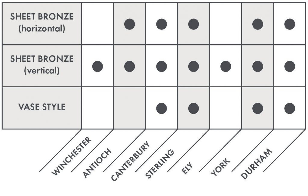 Chart depicting which urns fit into each of the Pre-Assembled models.